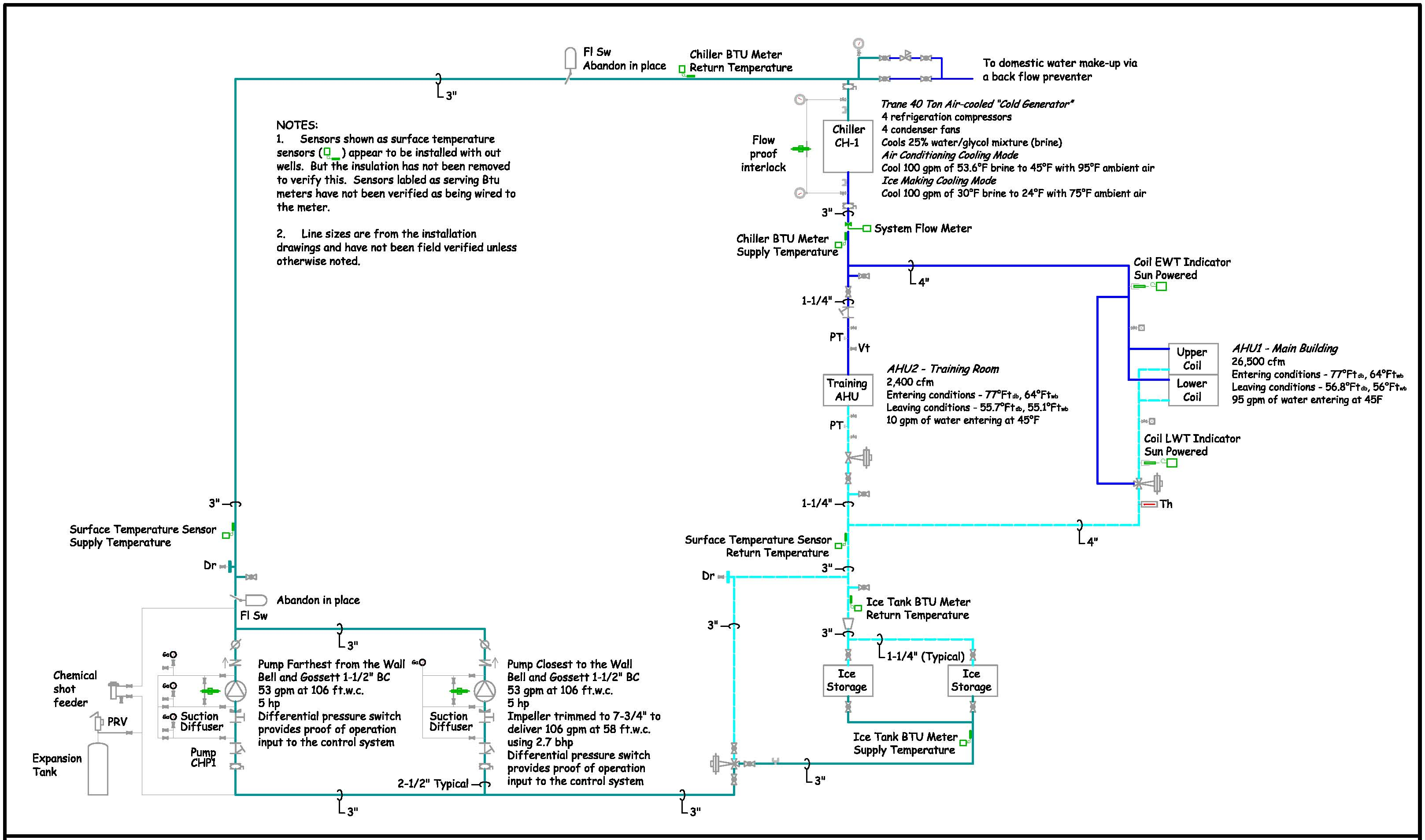 Chilled Water System Schematic http://av8rdas.wordpress.com/2010/08/22/system-diagrams-an-industry-concept-but-not-an-industry-standard/