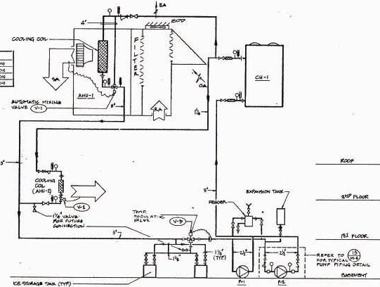 system diagrams  essential design and commissioning tools