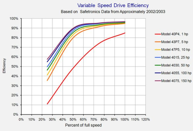 variable speed drives theory pdf