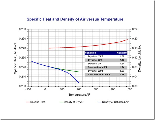 Density and specific heat graph