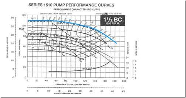 Parallel Pumps; An Indicator of a Retrocommissioning