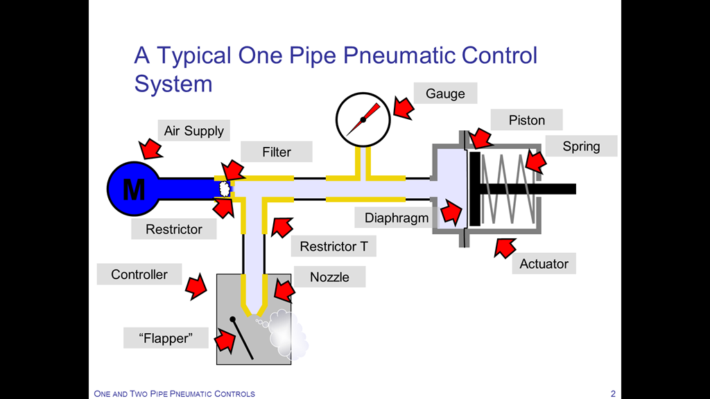 and a two pipe pneumatic controller serving a pneumatic actuator