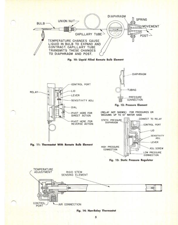 johnson controls pneumatic thermostat manual