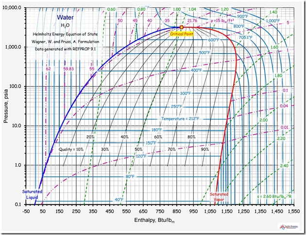 gas turbine pv and ts diagram saturated, multi-phase systems and proof that a watched ...