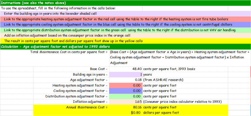 Projecting Building Maintenance Costs An Update A Field