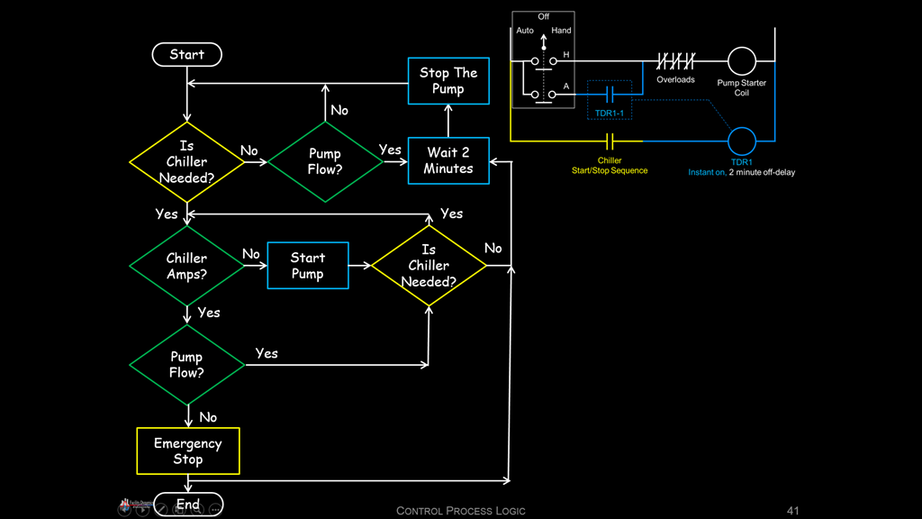 Control System Fundamentals A Field Perspective On Engineering