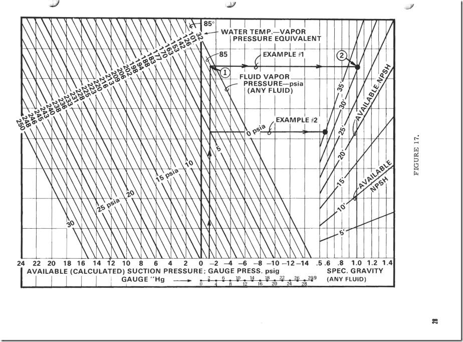 B&G NPSH Nomograph