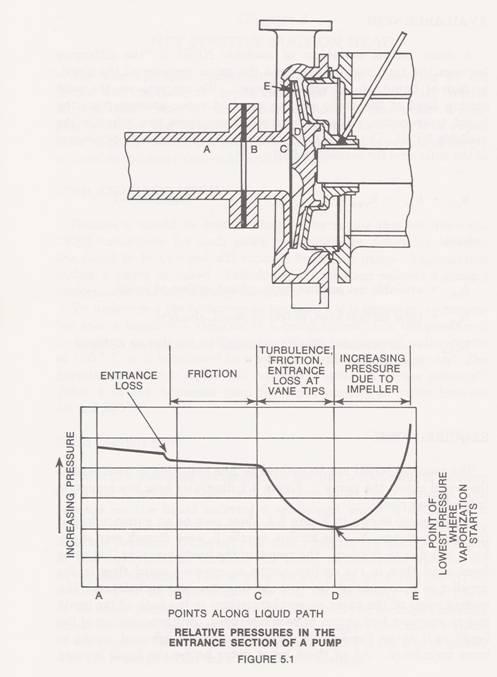 Impeller pressure profile from Durco Pump Engineering Manual