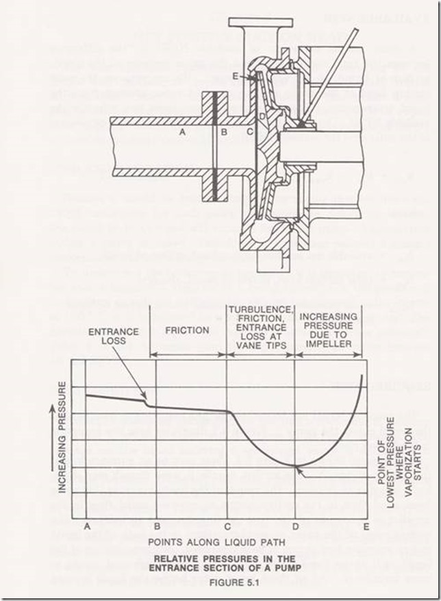 Impeller pressure profile from Durco Pump Engineering Manual